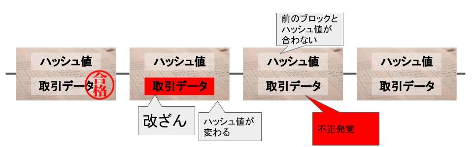 ハッシュの値で過去データに改ざんがないか確認する図