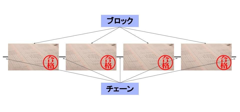 ブロックを確定する際の図