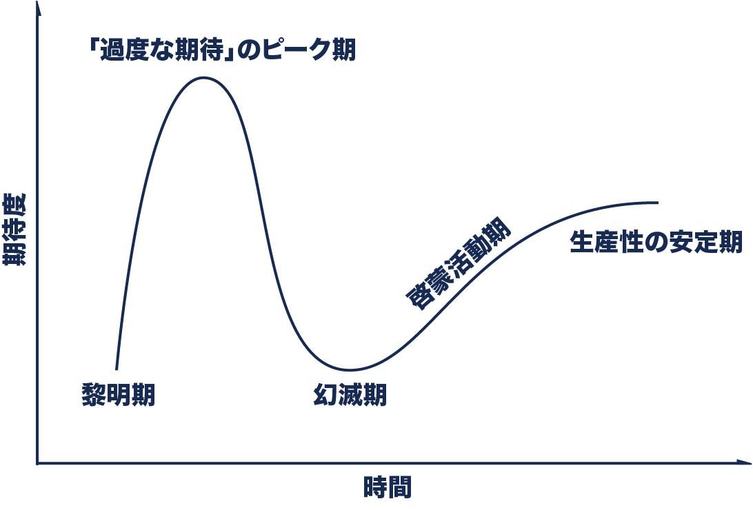 ハイプサイクルのグラフ例