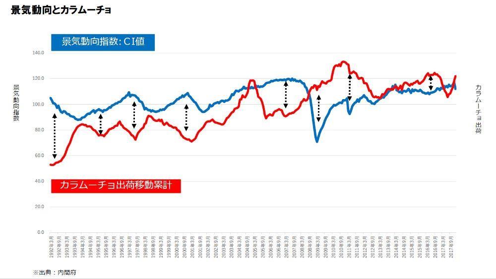 景気動向とカラムーチョの売上のグラフ