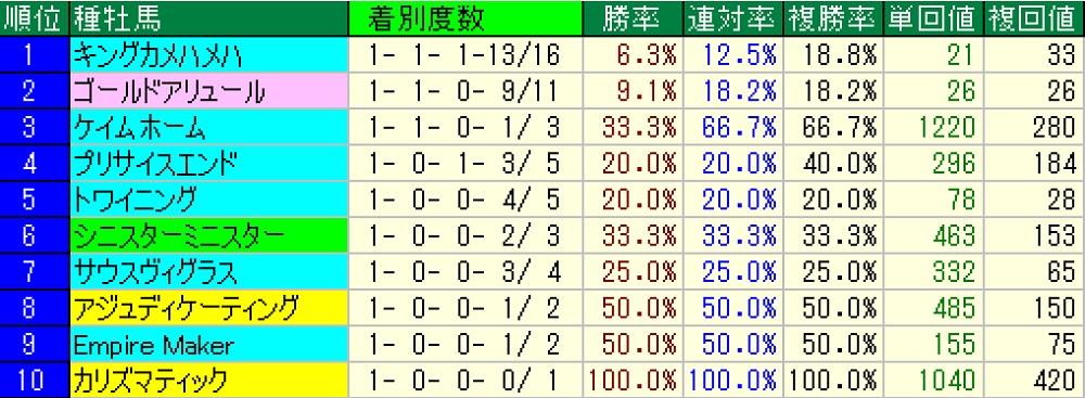 武蔵野S種牝馬別戦績