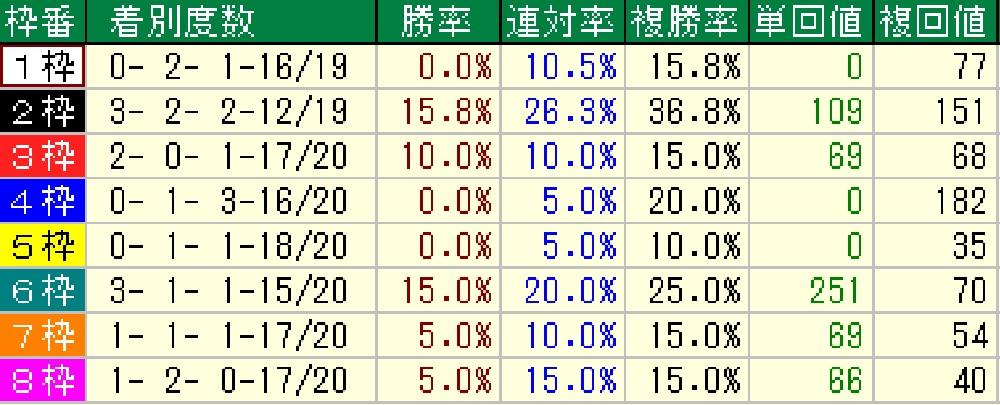 武蔵野S枠順別戦績