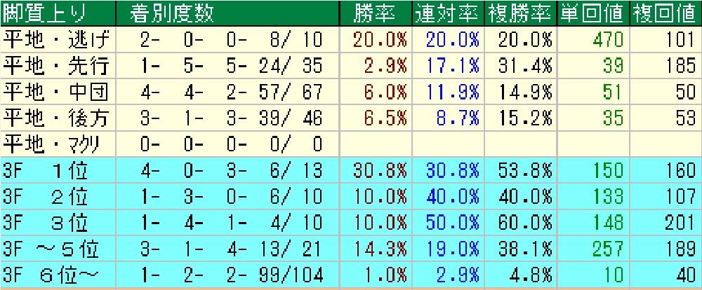 武蔵野S脚質別戦績