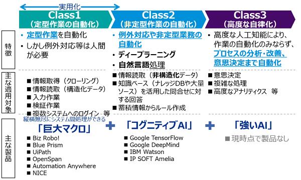 3つのクラス