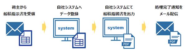 データ登録業務