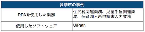 東京都多摩市の事例